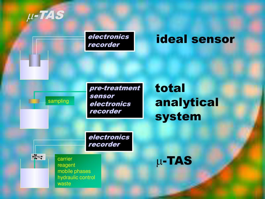 -TAS electronics recorder pre-treatment sensor...