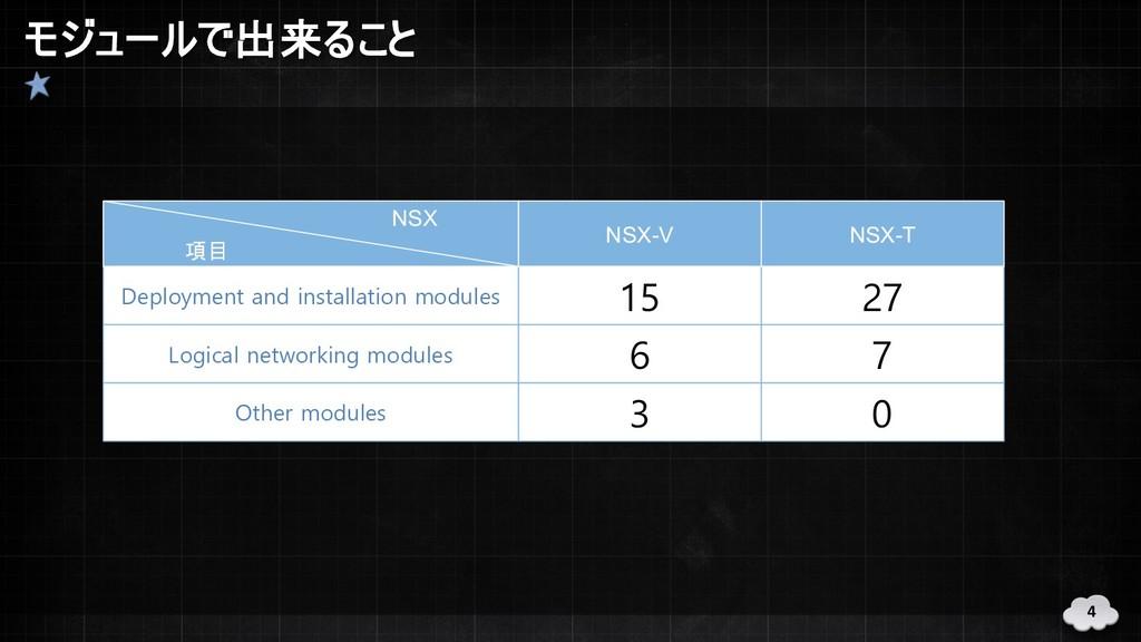 モジュールで出来ること 4 Deployment and installation modul...