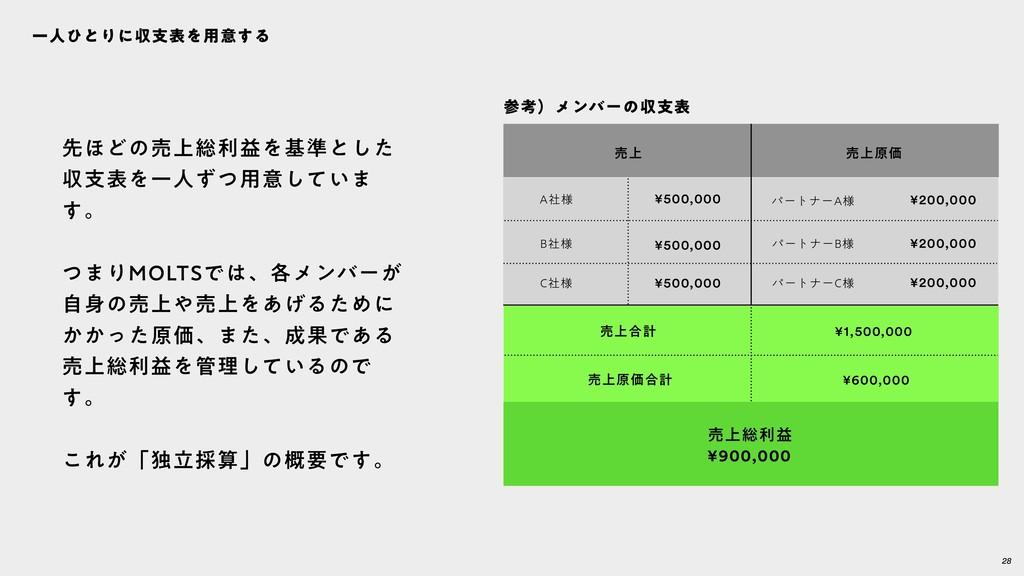 28 ҰਓͻͱΓʹऩࢧදΛ༻ҙ͢Δ ച্૯རӹ ¥900,000 ച্߹ܭ ച্ݪՁ߹ܭ ¥1...