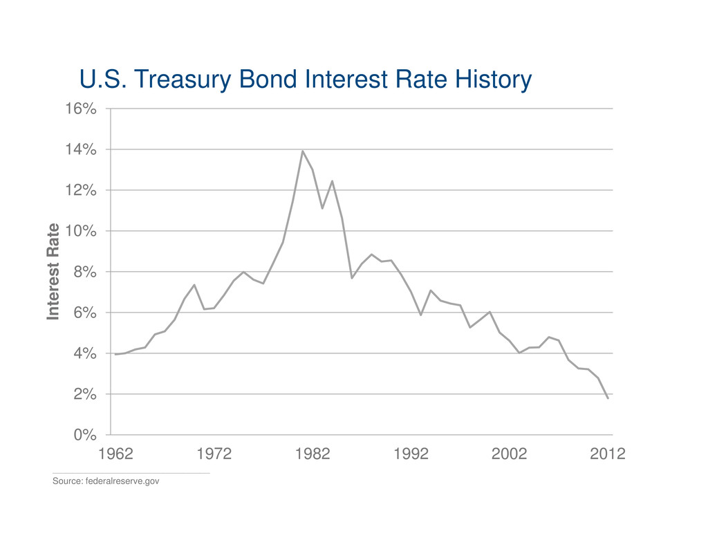 Click to edit Master title style U.S. Treasury ...