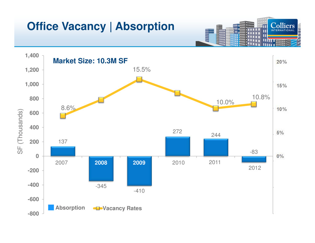 Click to edit Master title style Office Vacancy...