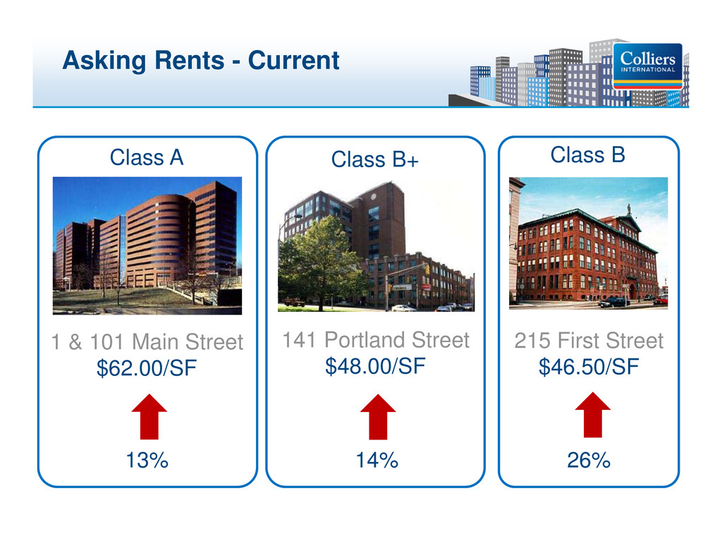 Click to edit Master title style Asking Rents -...