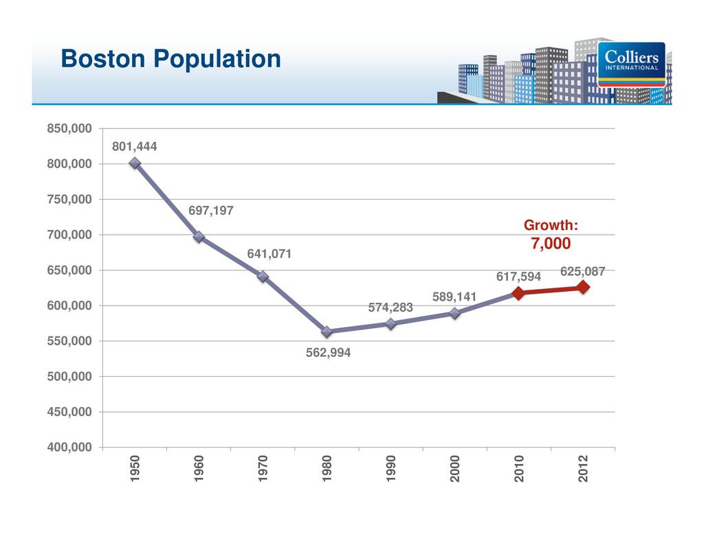 Click to edit Master title style Boston Populat...
