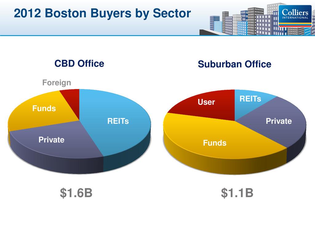 Click to edit Master title style 2012 Boston Bu...