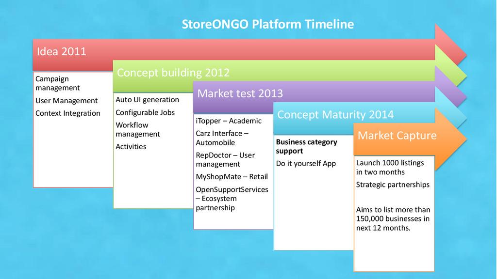 Idea 2011 Campaign management User Management C...
