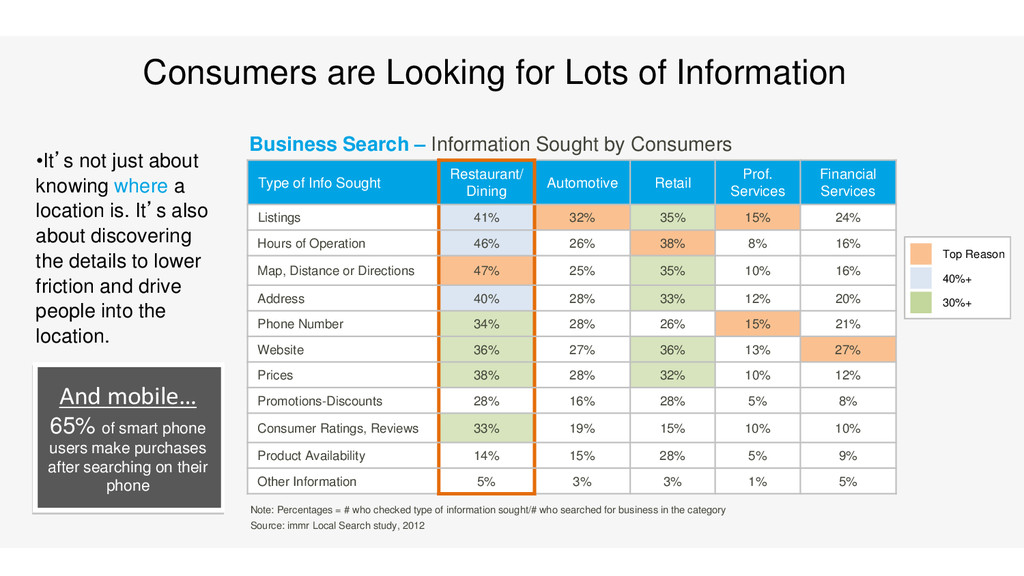 Consumers are Looking for Lots of Information •...