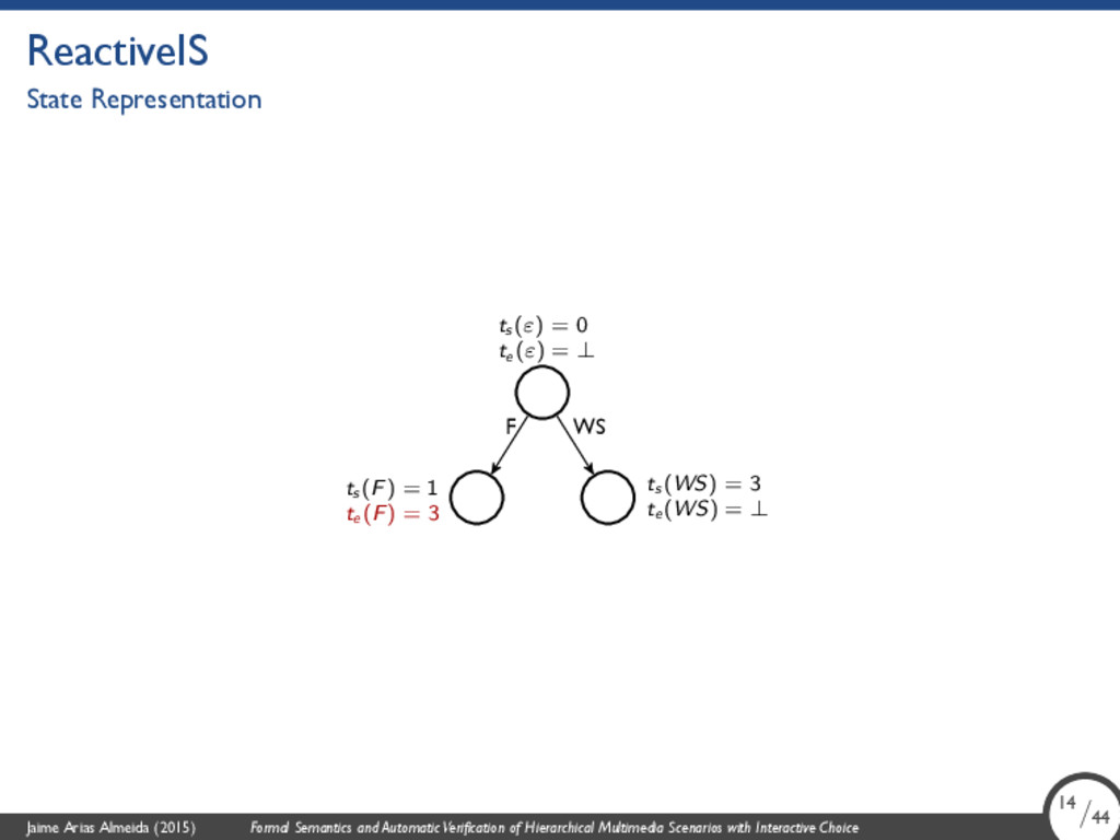 ReactiveIS State Representation F WS ts (WS) = ...