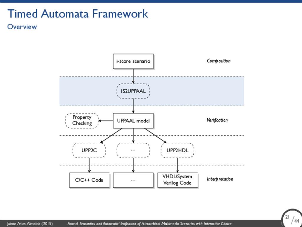 Timed Automata Framework Overview i-score scena...