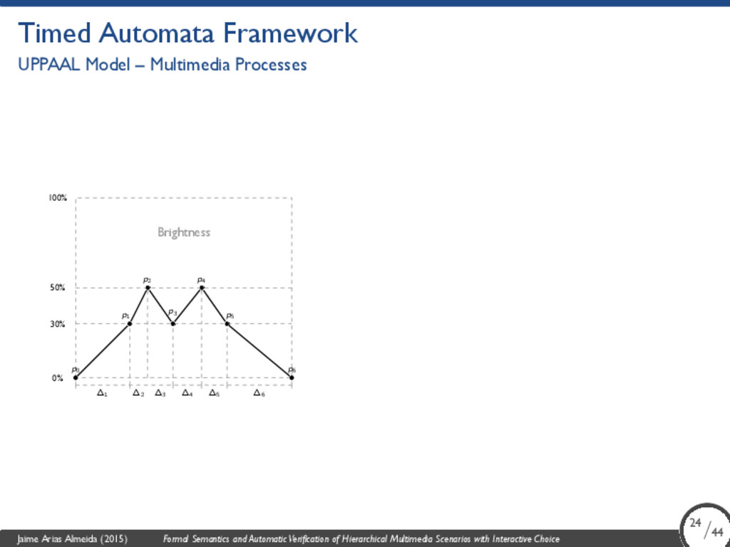 Timed Automata Framework UPPAAL Model – Multime...