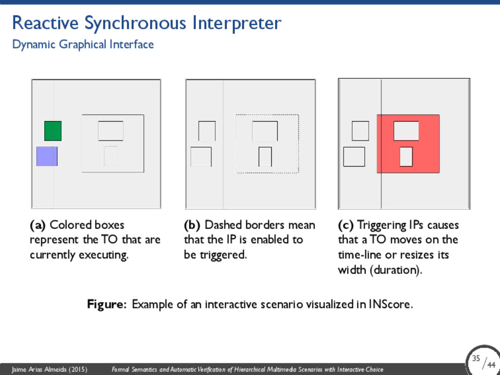 Reactive Synchronous Interpreter Dynamic Graphi...