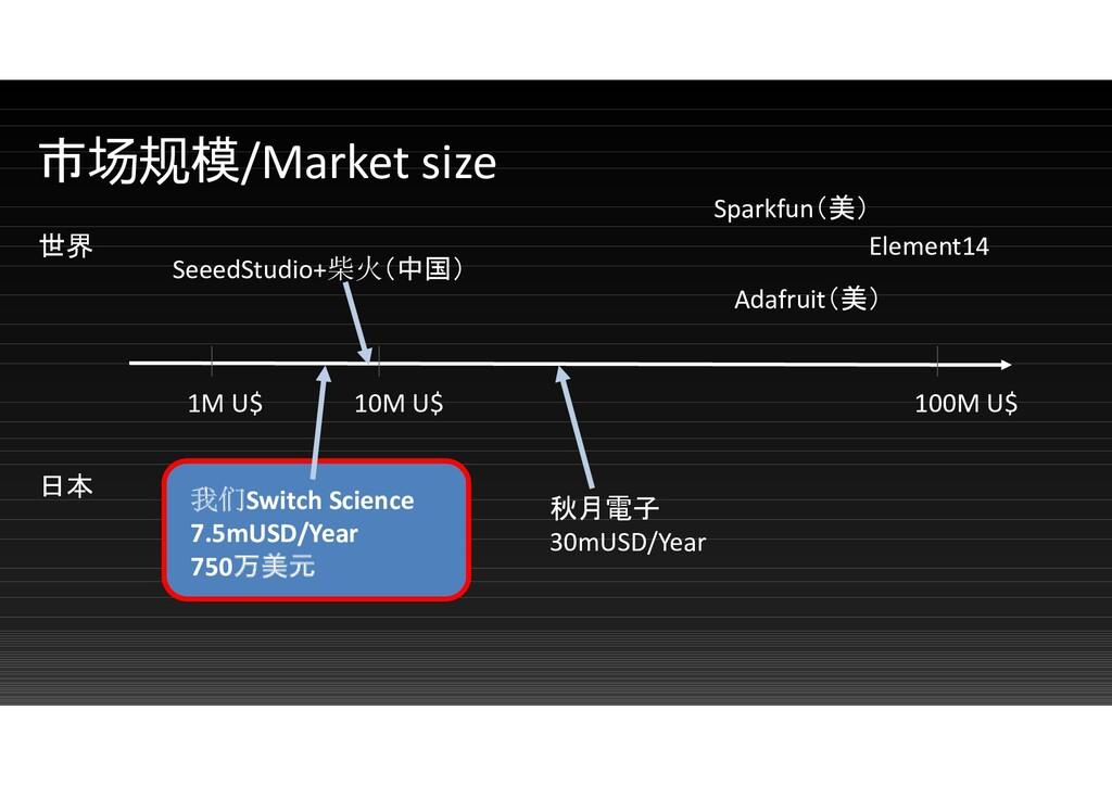 市场规模/Market size 1M U$ 10M U$ 100M U$ 我们Switch ...