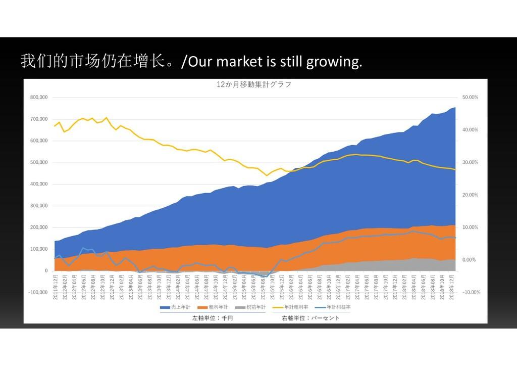 我们的市场仍在增长。/Our market is still growing.