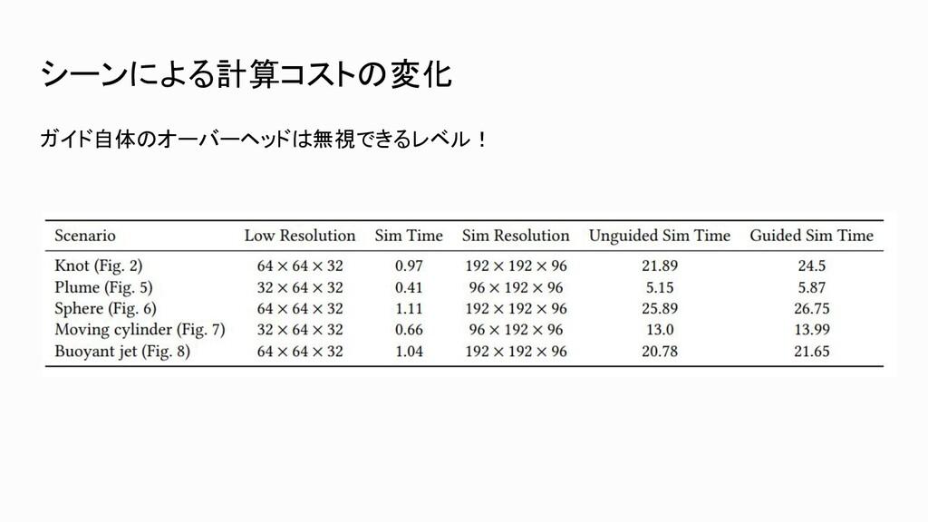 シーンによる計算コストの変化 ガイド自体のオーバーヘッドは無視できるレベル!