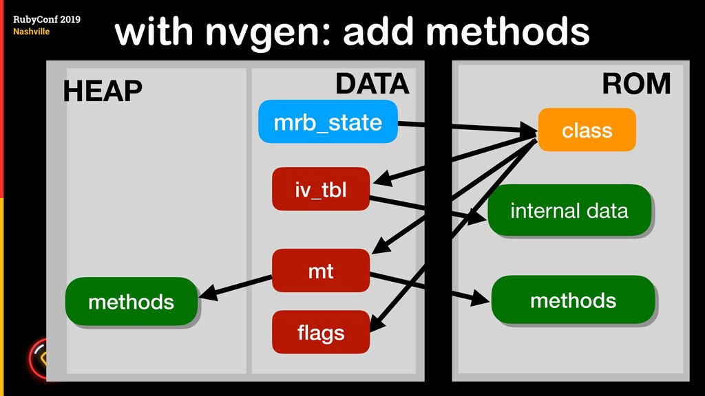 with nvgen: add methods class mrb_state iv_tbl ...