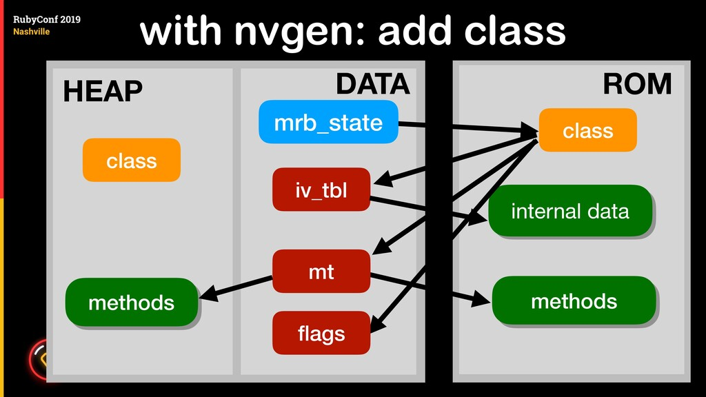 with nvgen: add class class mrb_state iv_tbl in...