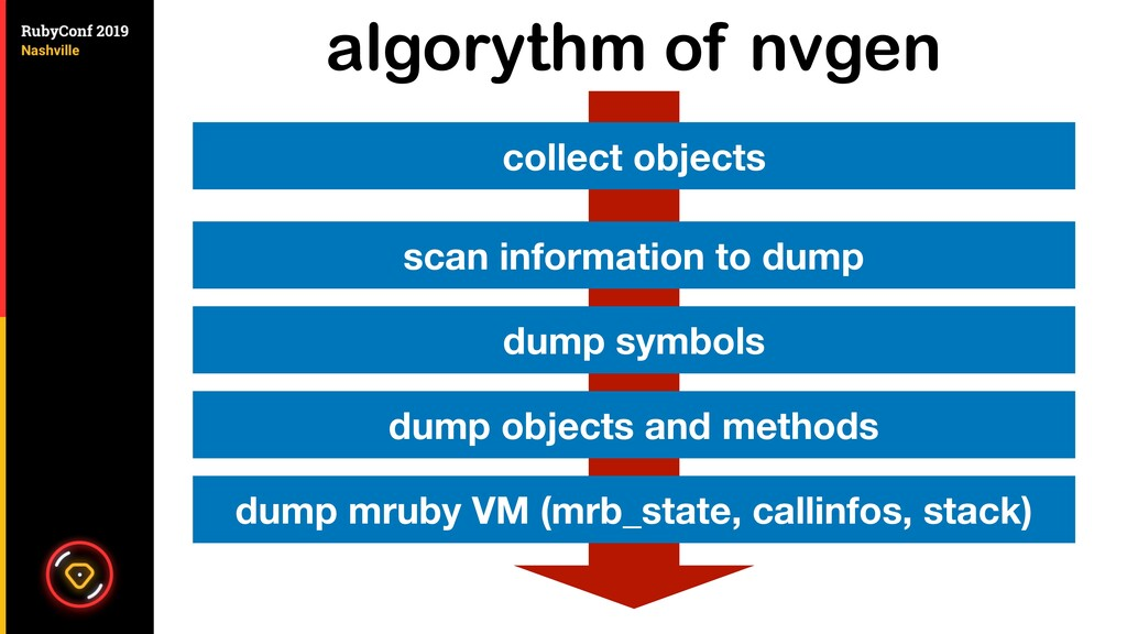 algorythm of nvgen collect objects scan informa...