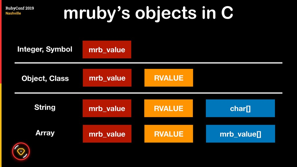 mruby's objects in C mrb_value mrb_value Intege...