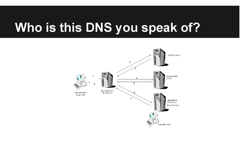 Who is this DNS you speak of?
