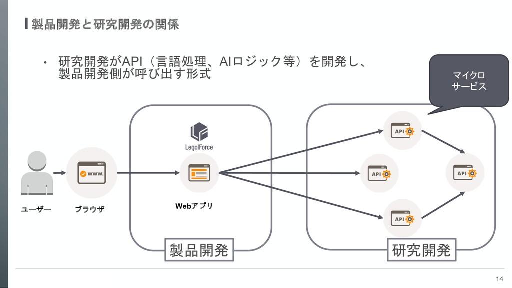 14 製品開発と研究開発の関係 • 研究開発がAPI(言語処理、AIロジック等)を開発し、 製...