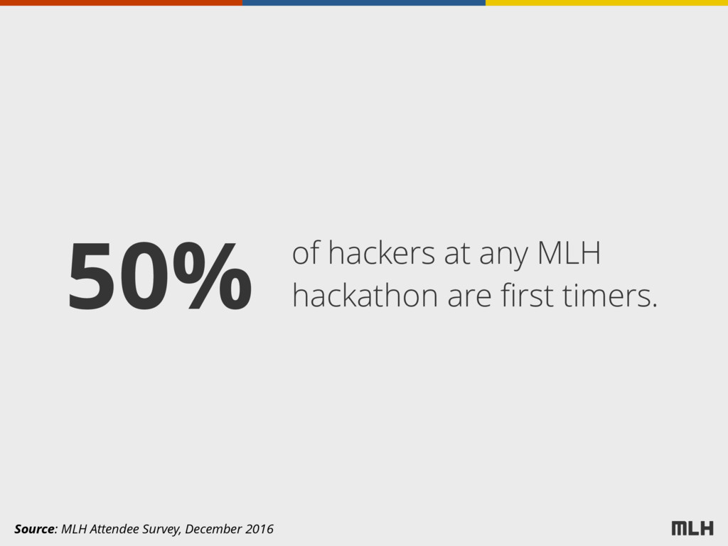 of hackers at any MLH hackathon are first timers...