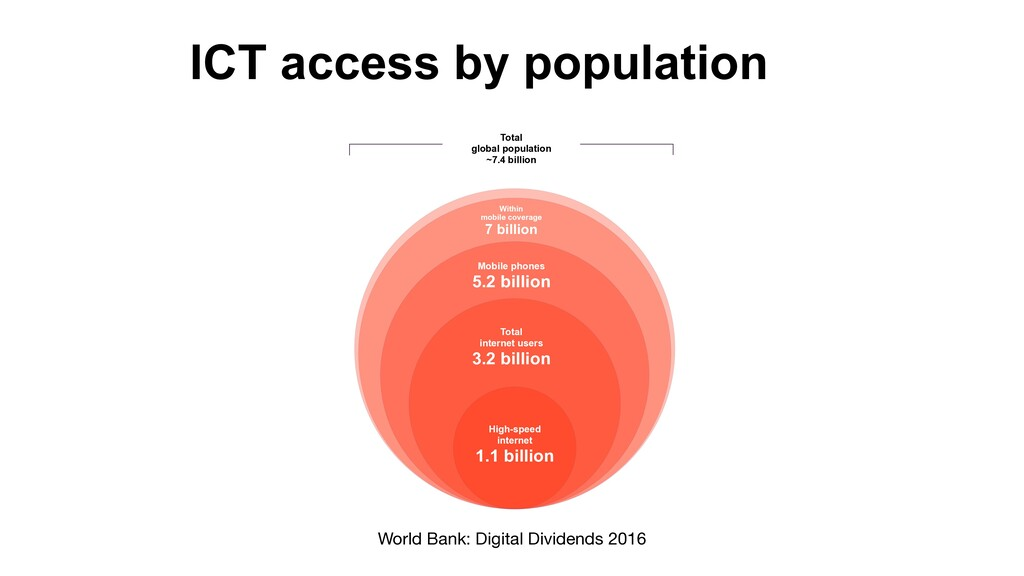 ICT access by population Total 