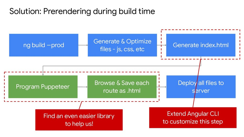 Solution: Prerendering during build time ng bui...