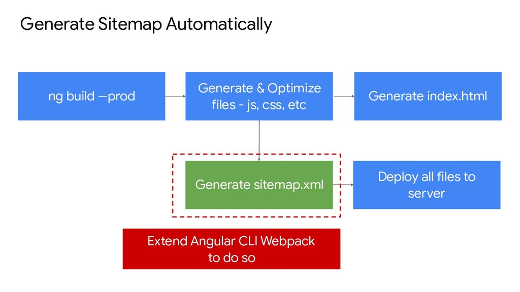 Generate Sitemap Automatically ng build --prod ...