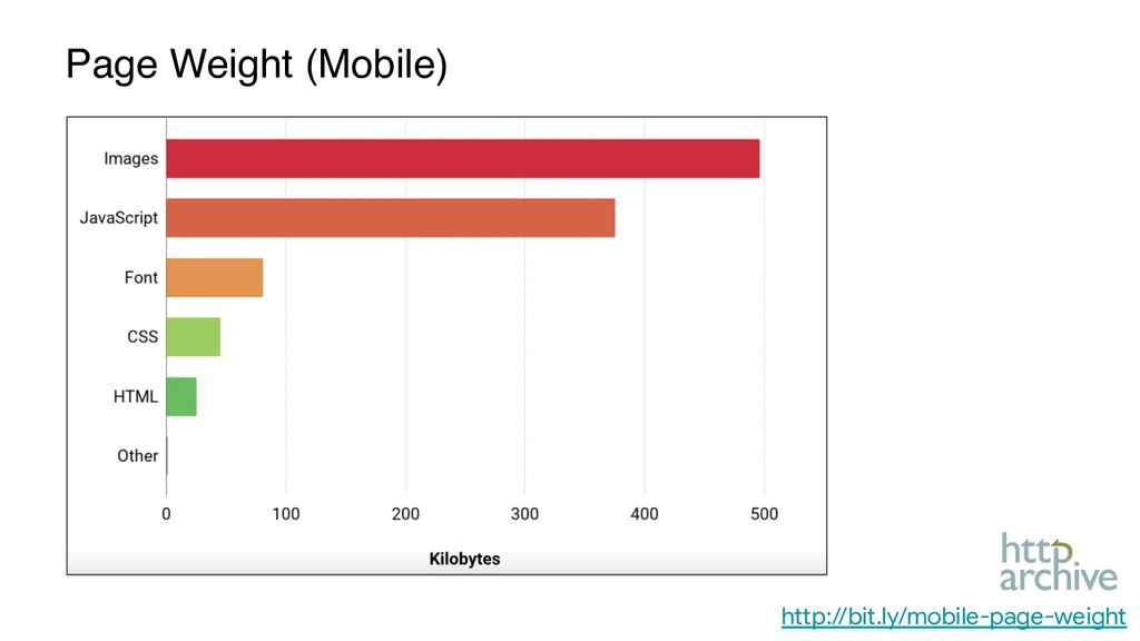 http://bit.ly/mobile-page-weight Page Weight (M...