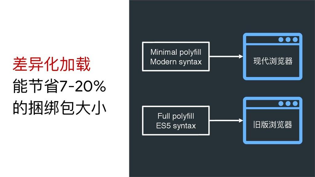 差异化加载 能节省7-20% 的捆绑包⼤大⼩小 现代浏览器器 旧版浏览器器 Minimal p...