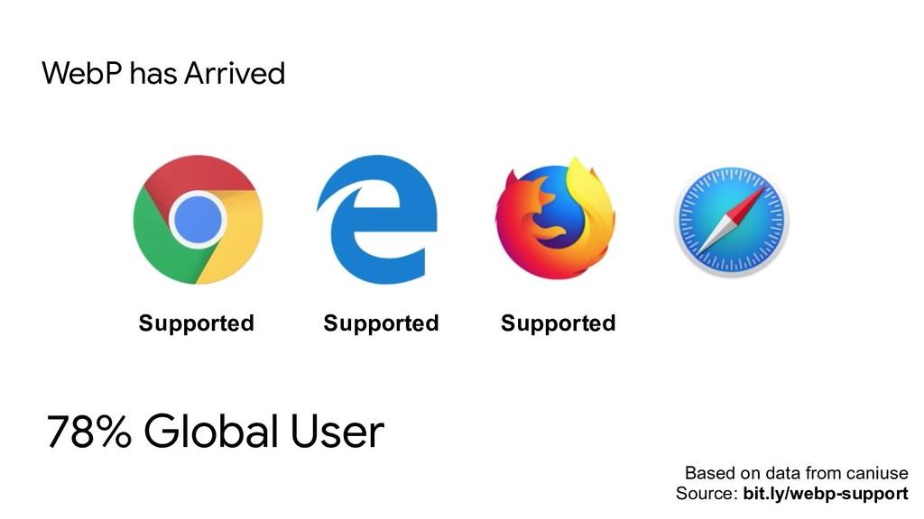 78% Global User WebP has Arrived Based on data ...