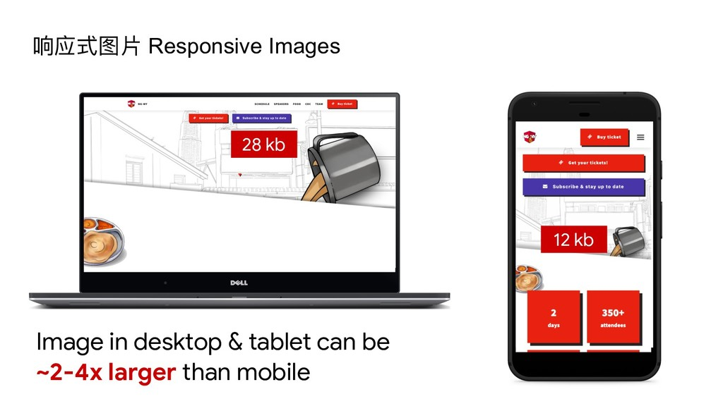 Image in desktop & tablet can be  ~2-4x larger ...