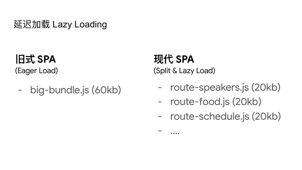 延迟加载 Lazy Loading 旧式 SPA  (Eager Load) - big-bu...