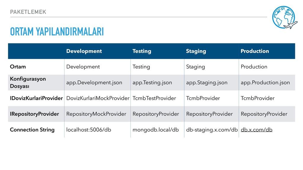 ORTAM YAPILANDIRMALARI PAKETLEMEK Development T...