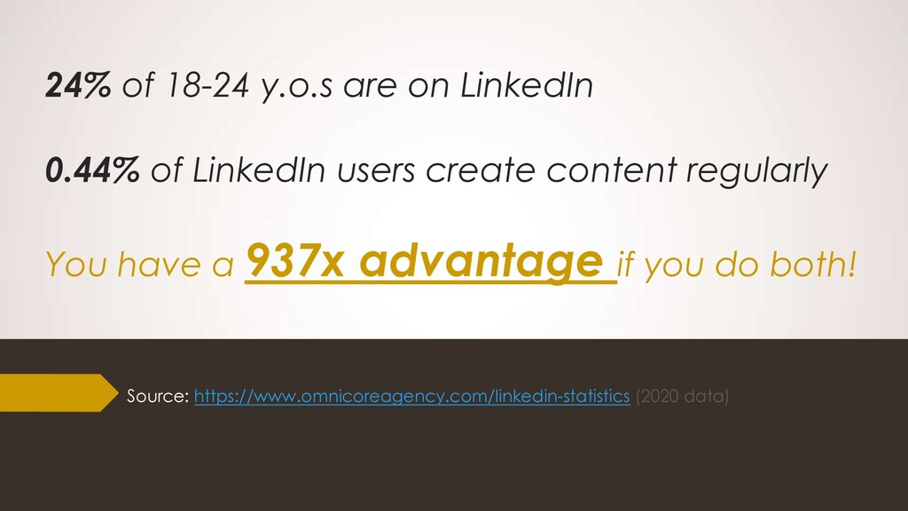 24% of 18-24 y.o.s are on LinkedIn 0.44% of Lin...