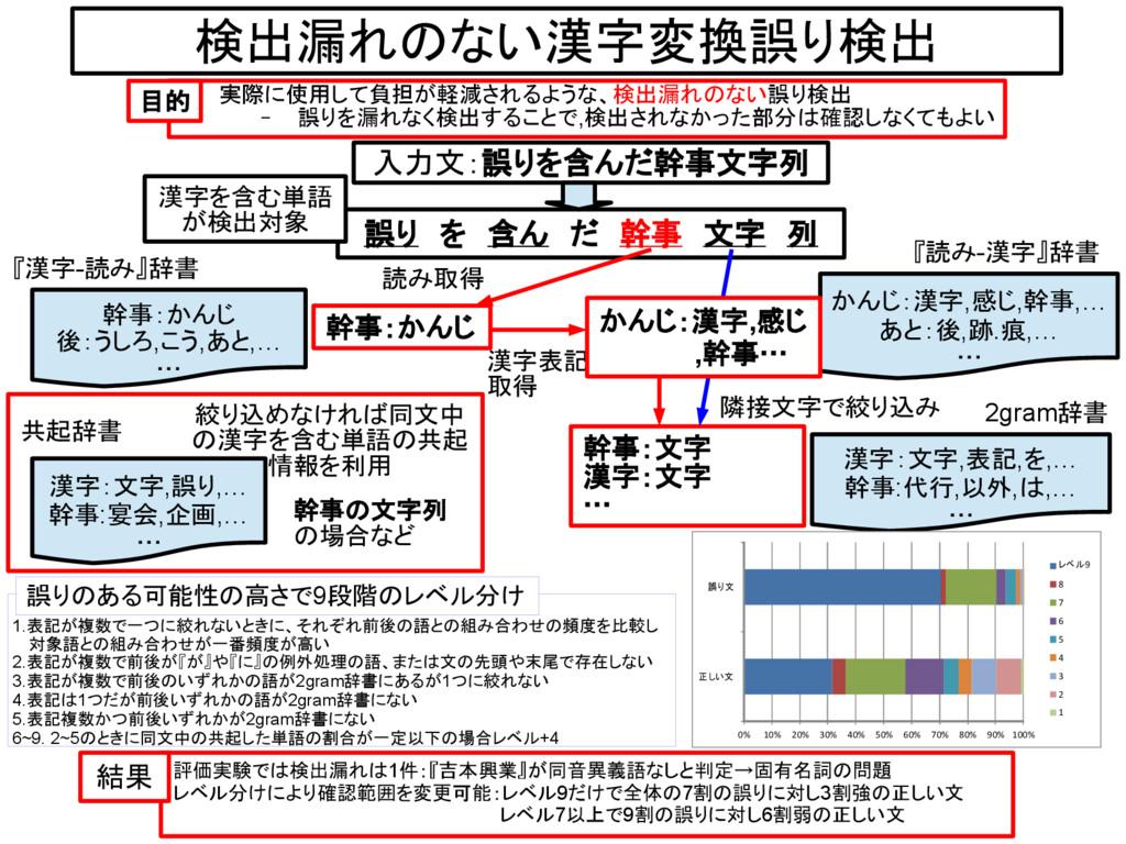 検出漏れのない漢字変換誤り検出 実際に使用して負担が軽減されるような、検出漏れのない誤り検出 ...