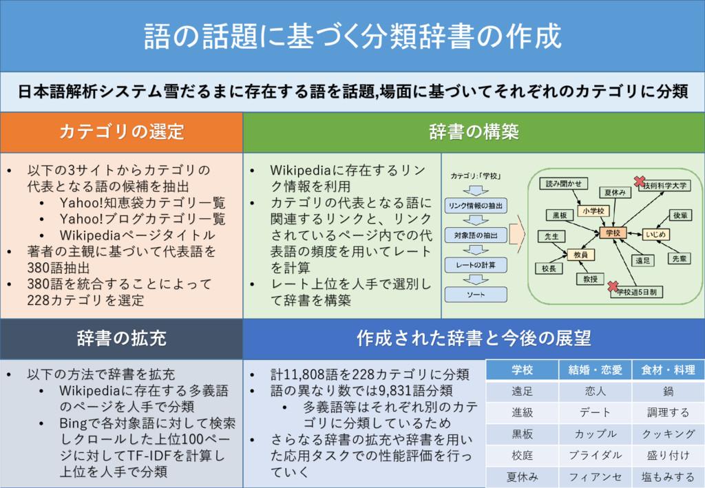 語の話題に基づく分類辞書の作成 日本語解析システム雪だるまに存在する語を話題,場面に基づいてそ...
