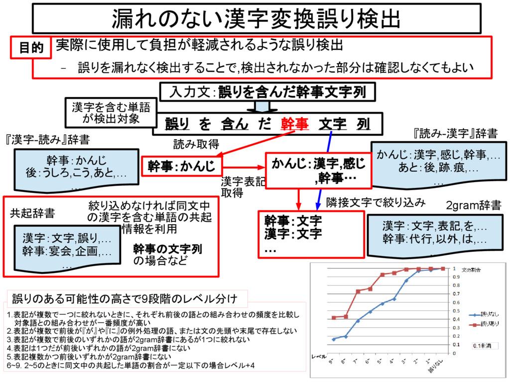 漏れのない漢字変換誤り検出 ● 実際に使用して負担が軽減されるような誤り検出 – 誤りを漏れな...