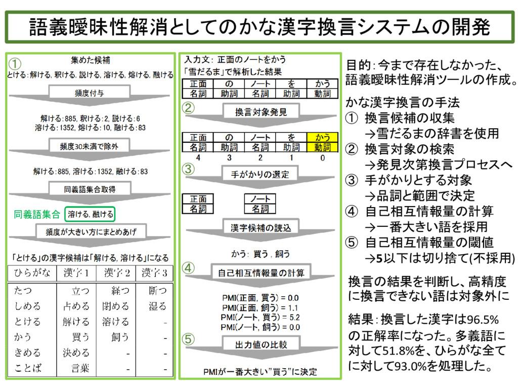 語義曖昧性解消としてのかな漢字換言システムの開発 目的:今まで存在しなかった、 語義曖昧性解消...