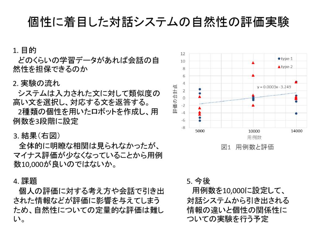 個性に着目した対話システムの自然性の評価実験 1. 目的 どのくらいの学習データがあれば会話の...