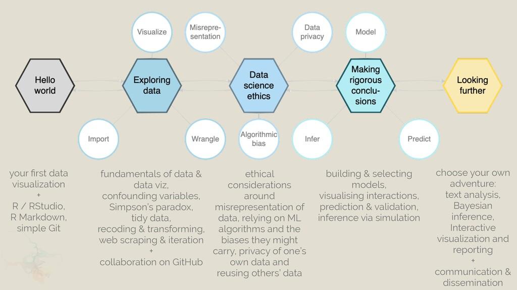 your fi rst data visualization   +   R / RStudi...