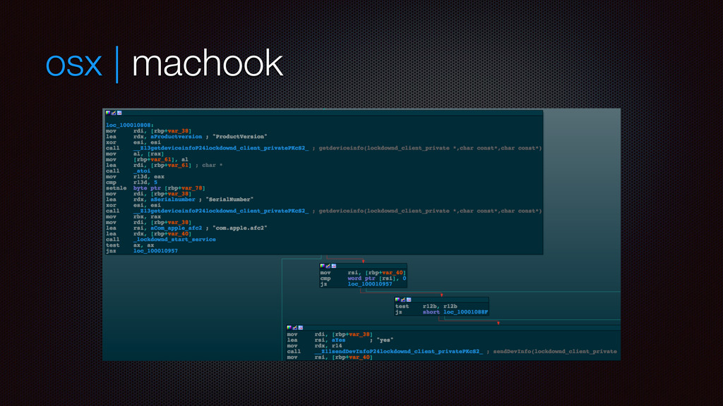 osx | machook