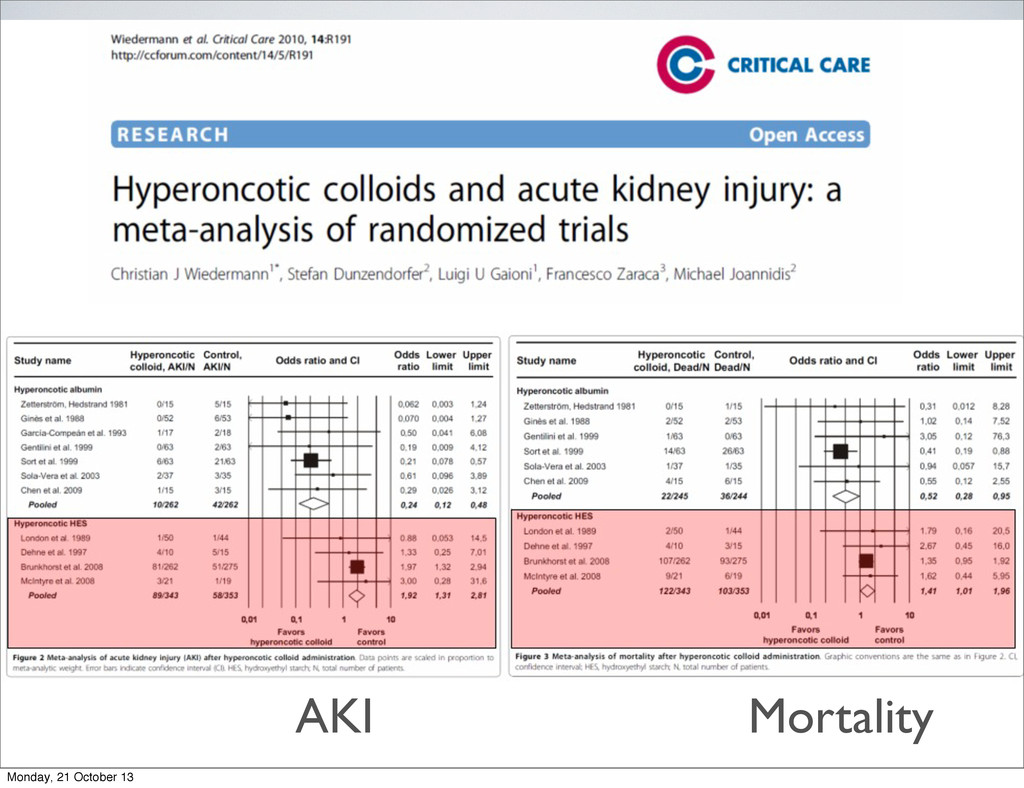 AKI Mortality Monday, 21 October 13