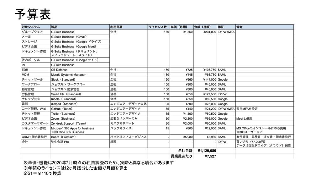 予算表 ※単価・機能は2020年7月時点の独自調査のため、実際と異なる場合があります ※年額の...