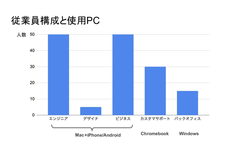 従業員構成と使用PC Windows Chromebook Mac 人数 +iPhone/An...