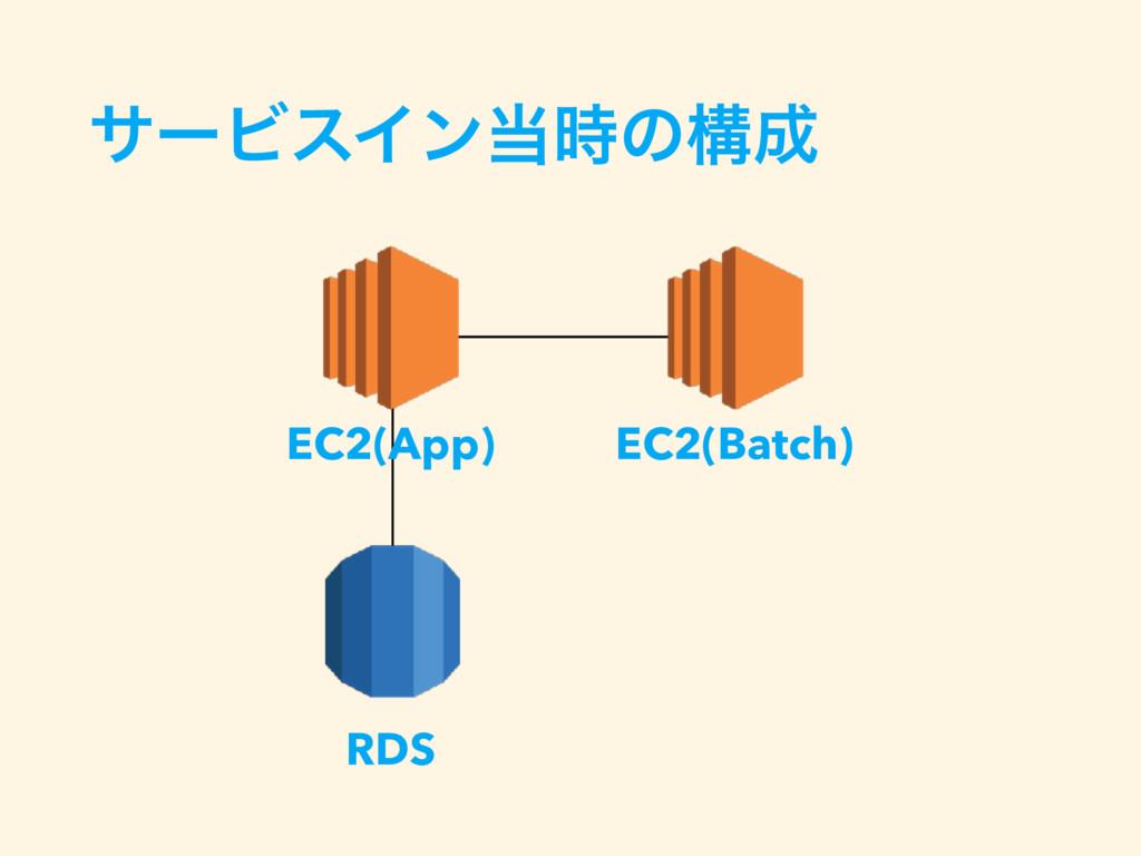 αʔϏεΠϯͷߏ EC2(App) EC2(Batch) RDS