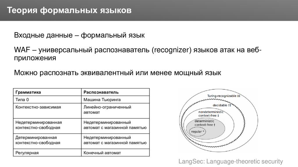 Заголовок Входные данные – формальный язык WAF ...