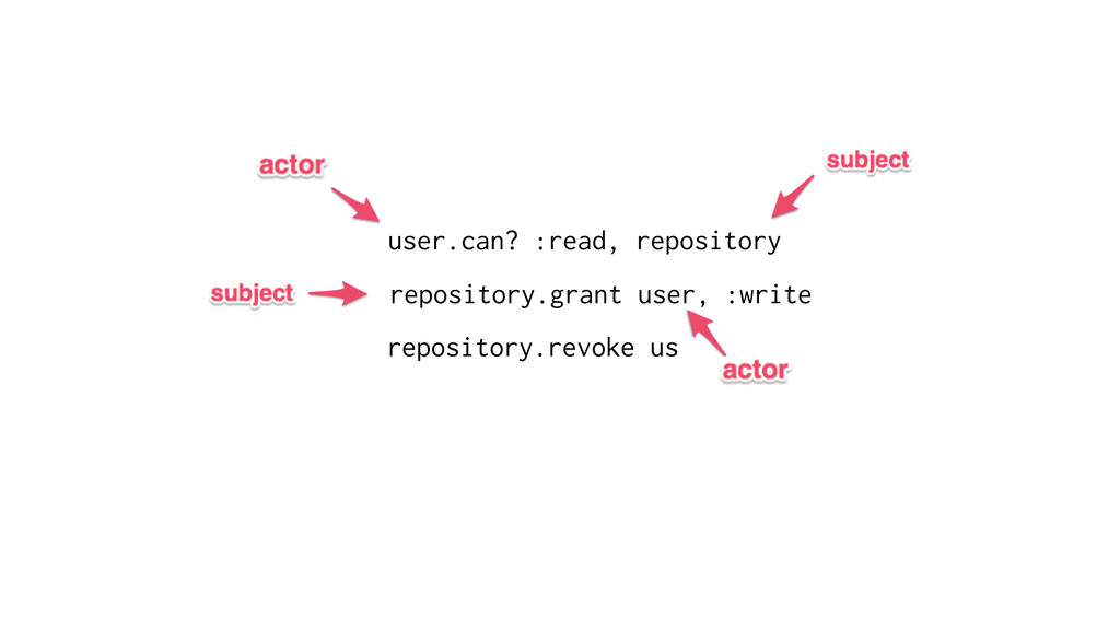user.can? :read, repository repository.grant us...