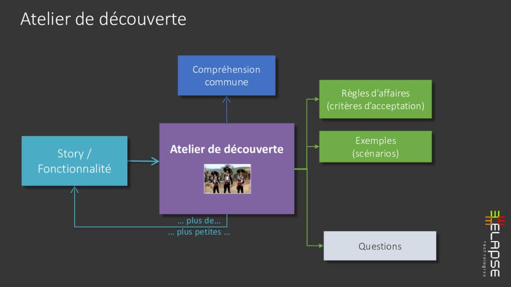 Atelier de découverte Atelier de découverte … p...
