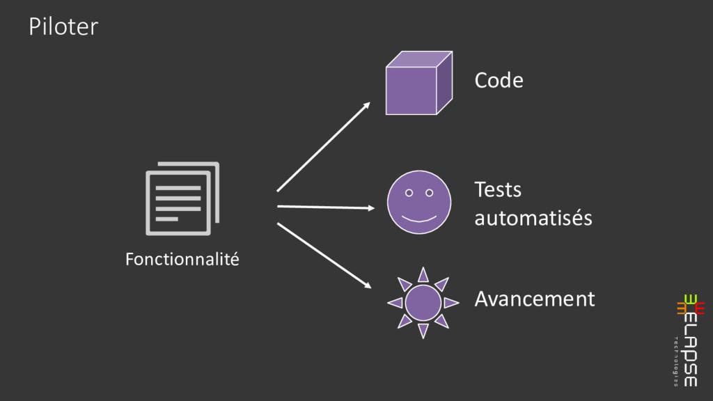 Piloter Fonctionnalité Code Tests automatisés A...