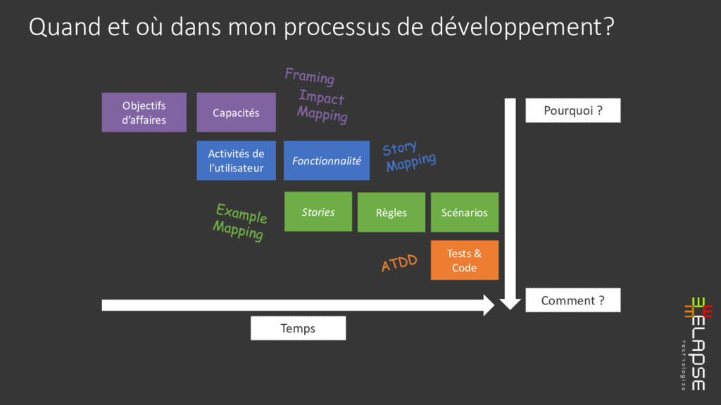 Quand et où dans mon processus de développement...